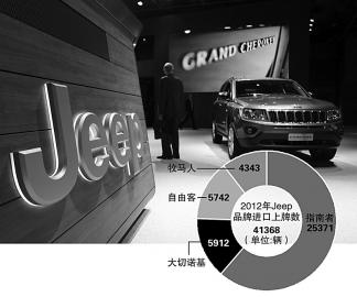 Jeep国产选址长沙 借力广汽菲亚特产能加速上市