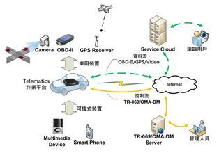中国将成全球最大的汽车导航和Telematics市场之一