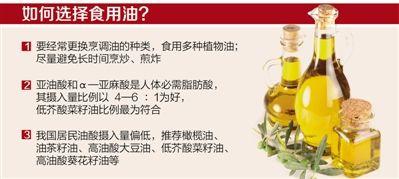 无证据表明橄榄油可防癌抗衰老