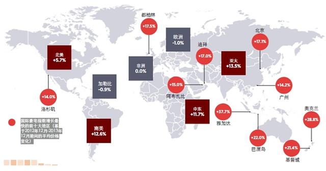 海外房产投资热点在哪里