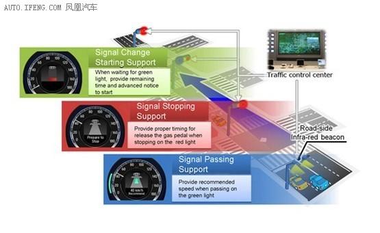 本田测智能交通系统 以决定是否实用化