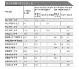 佛山:中考招生 今年学位增加4000个