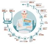 六年投千亿请名医建名院 能否解决看病难?