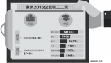 惠州2015工资指导价位公布 博士平均月薪1.4万