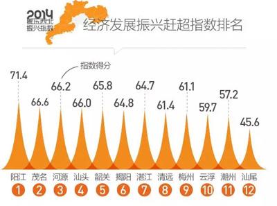 粤东西北振兴指数发布:阳江人均GDP超全国平均水平蝉联榜首