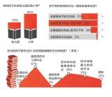"""南都惠州民调:幼儿园小学作业八成家长得""""出手"""""""