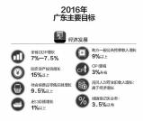 今年GDP增幅调至近年最低7%-7.5%