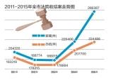 2015年深圳法院工作十大亮点