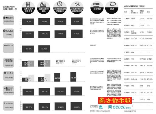 香港:不同银行信用卡透支利率不同、利差大