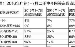 """二孩政策带旺珠三角""""二孩房型"""" 未来5-10年大户型需求或更大"""