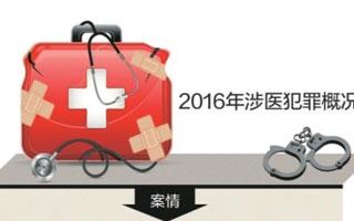 去年全国涉医犯罪案件数下降14.1%