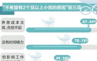 仅两成多深圳人明确表示打算生二孩