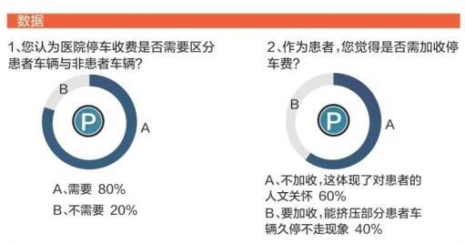 近六成受访者赞成提高医院非患者停车费