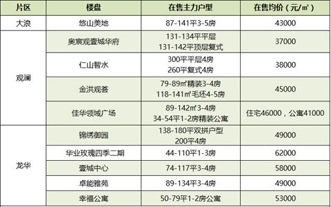 4月深圳152个在售楼盘价格表 对比你家房价跌了没?