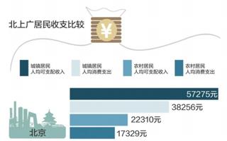穗城市居民人均可支配收低于北京 但比北京人更爱花钱
