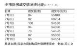 一周内新房成交581套 均价55480元/平方米