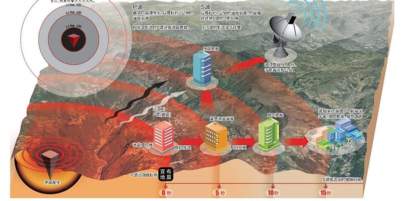 九寨沟地震 它23秒成功定位