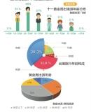 国庆出游大数据:80、90后是主力家庭出行成大趋势