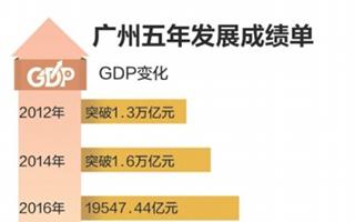 广州人均GDP可排世界经济体第34位