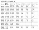 8家银行营收与净利增速倒挂
