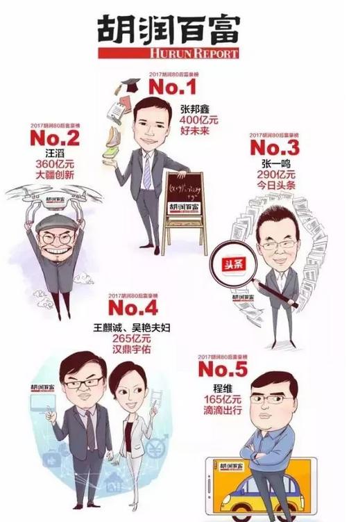 """深圳最有钱的80后竟是这4人!更励志的是, 还有好多""""潜水""""富豪"""