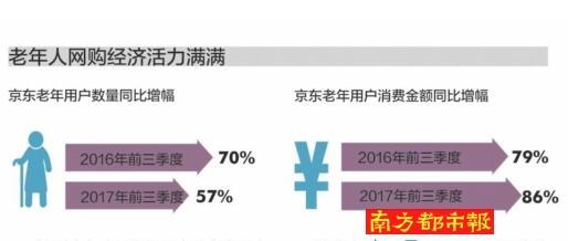 """老年人成网购""""新生代""""买买买有""""三爱"""""""