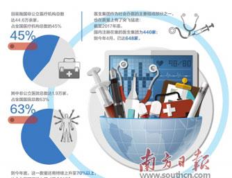 医生集团成未来中国医生执业主流?