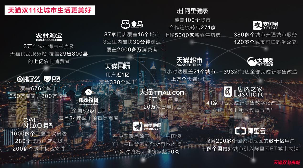 中国新零售之城竞争力报告出炉  深圳成天猫双11主战场